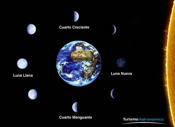 Cuarto Menguante Y Cuarto Creciente   La Mentira De Cortarse El Pelo Segun La Posicion De La Luna